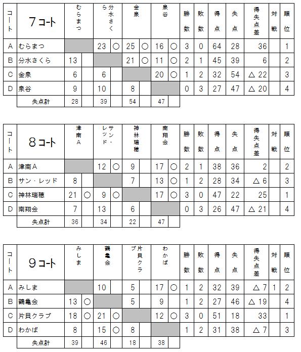 2017県知事杯予選3