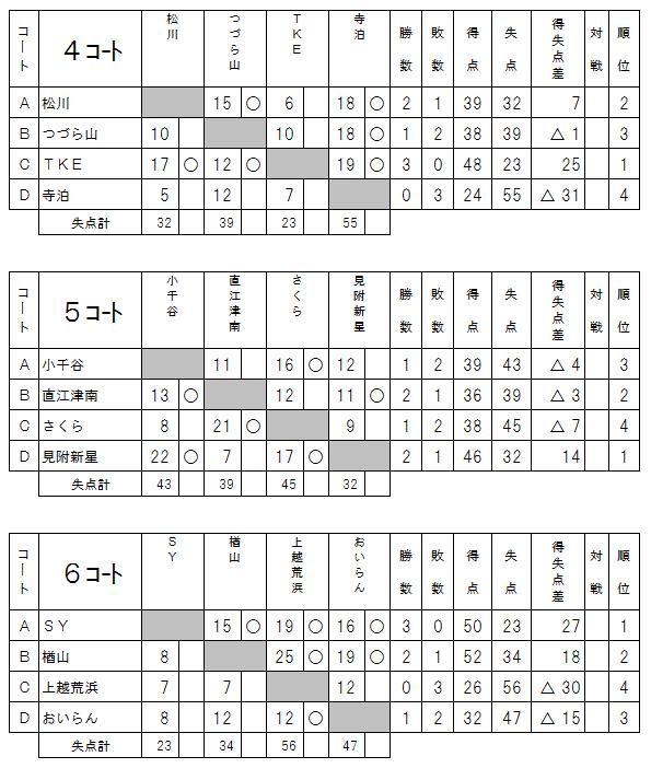 2017県知事杯予選2