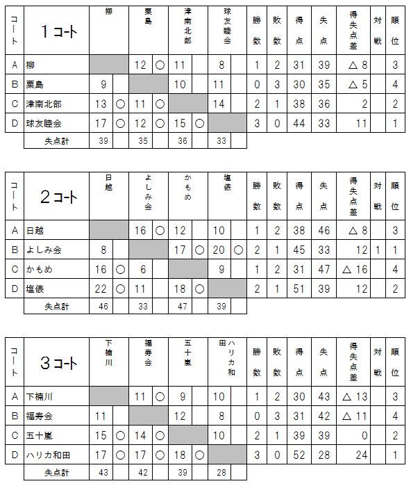 2017県知事杯予選1