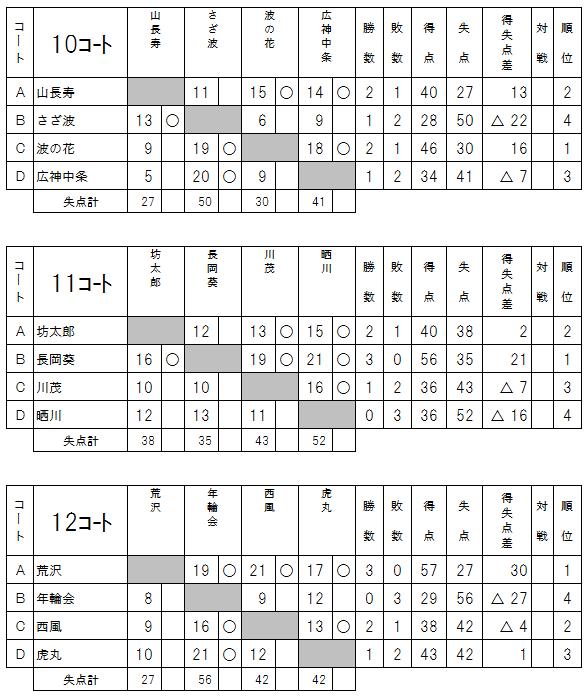 2017県知事杯予選4